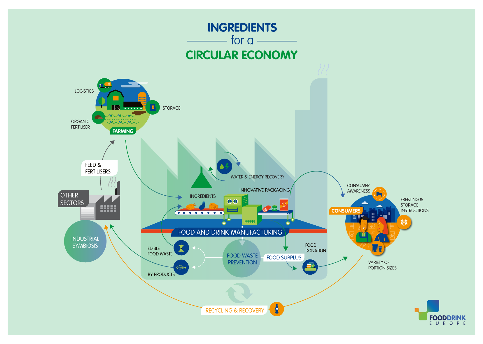 Ingredients_for_a_CE_INFOGRAPHIC