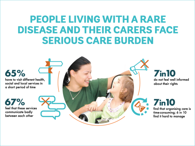 Integrated Care for Rare Diseases