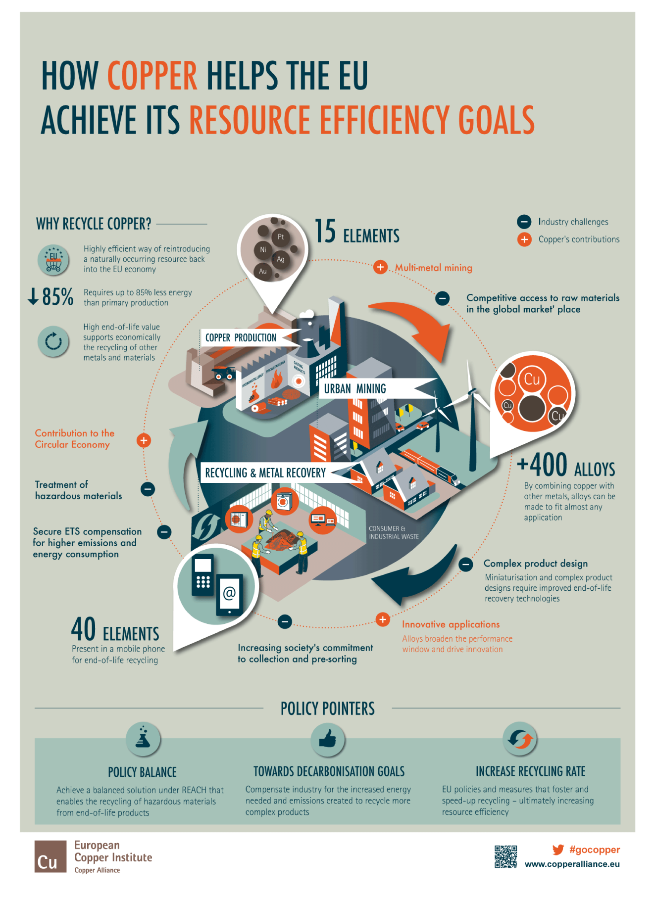 Copper_Resource_Efficiency