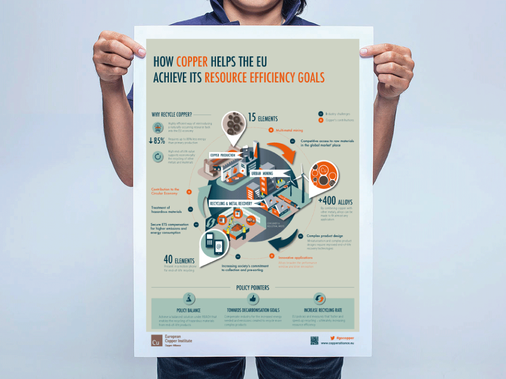 How copper helps the EU achieve its resource efficiency goals