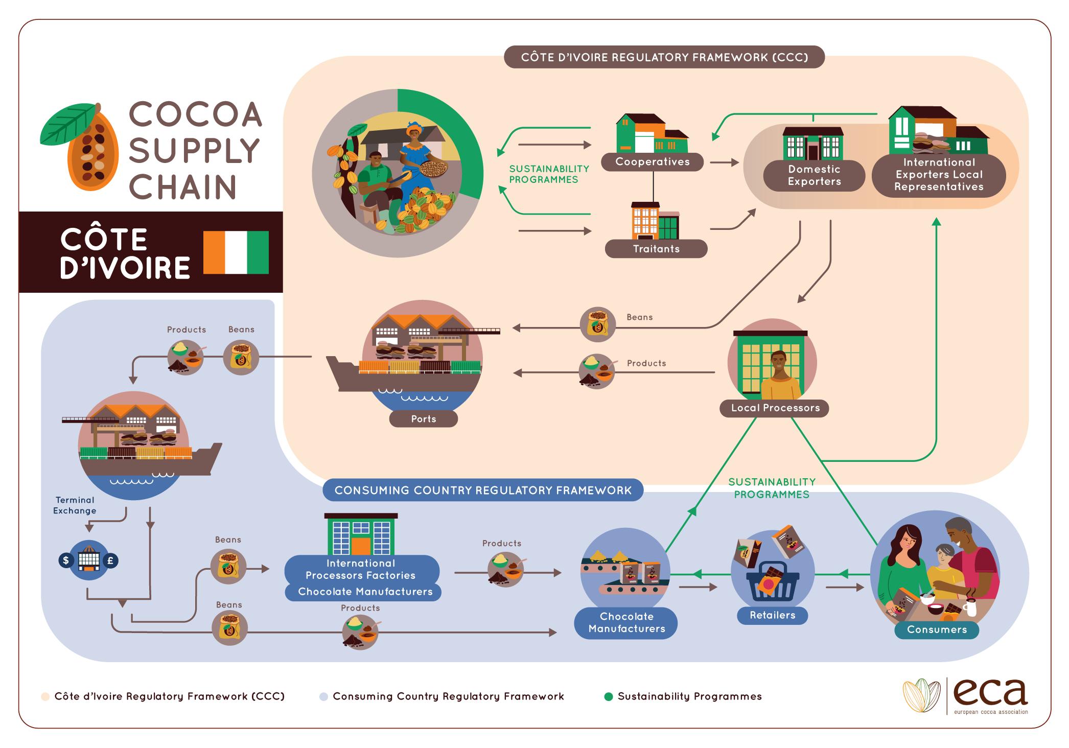 cocoa_infographic_cotedivoire