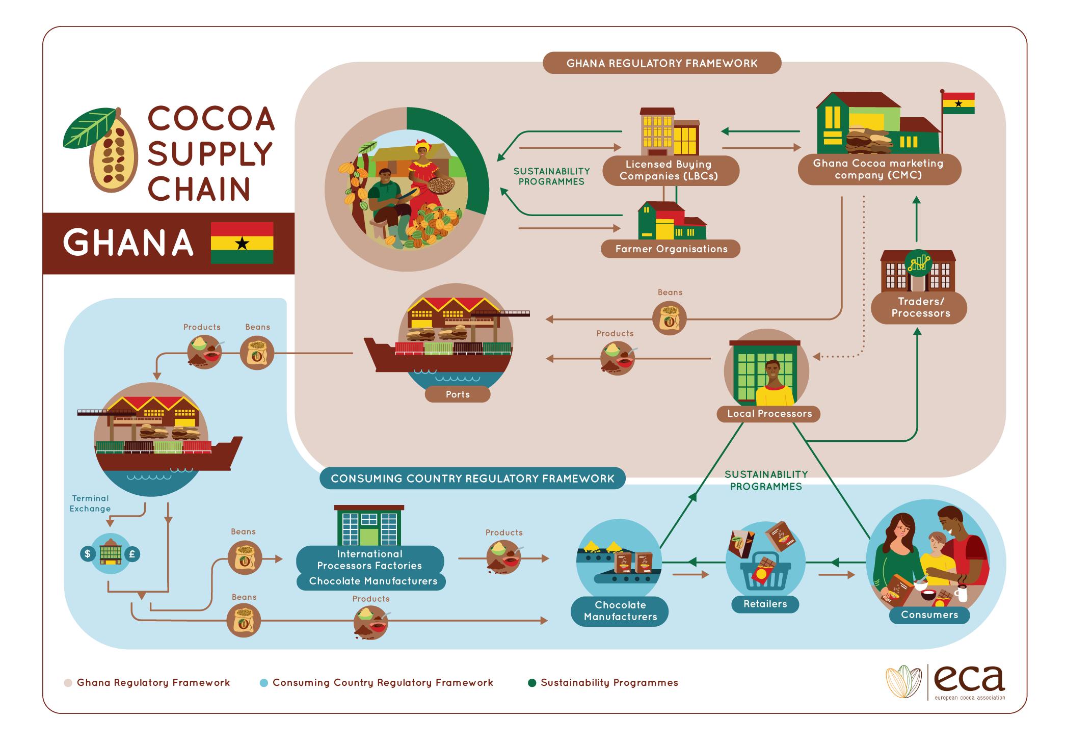 cocoa_infographic_ghana